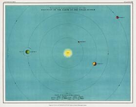 Vintage Collection, Solar System (Deutschland, Europa)